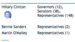 DemDaily:  The Endorsement Race