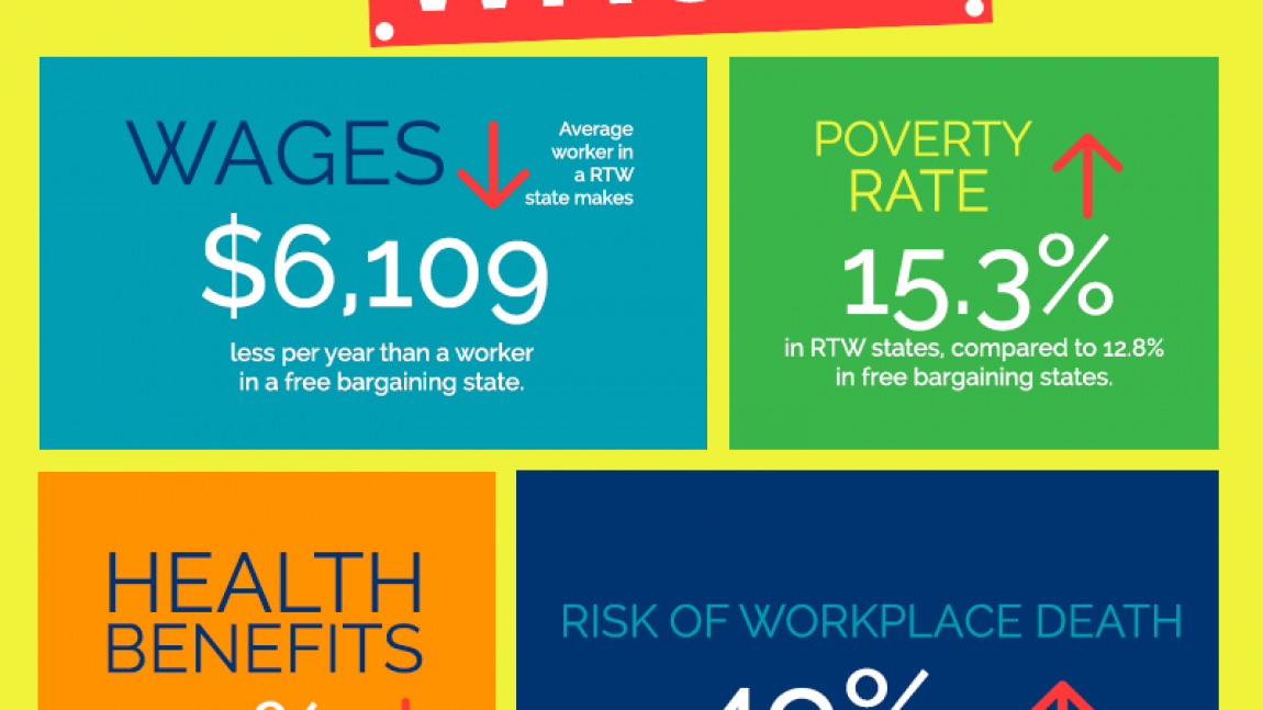 DemDaily: What is Right to Work?