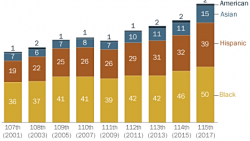 DemDaily: The Composition of Congress