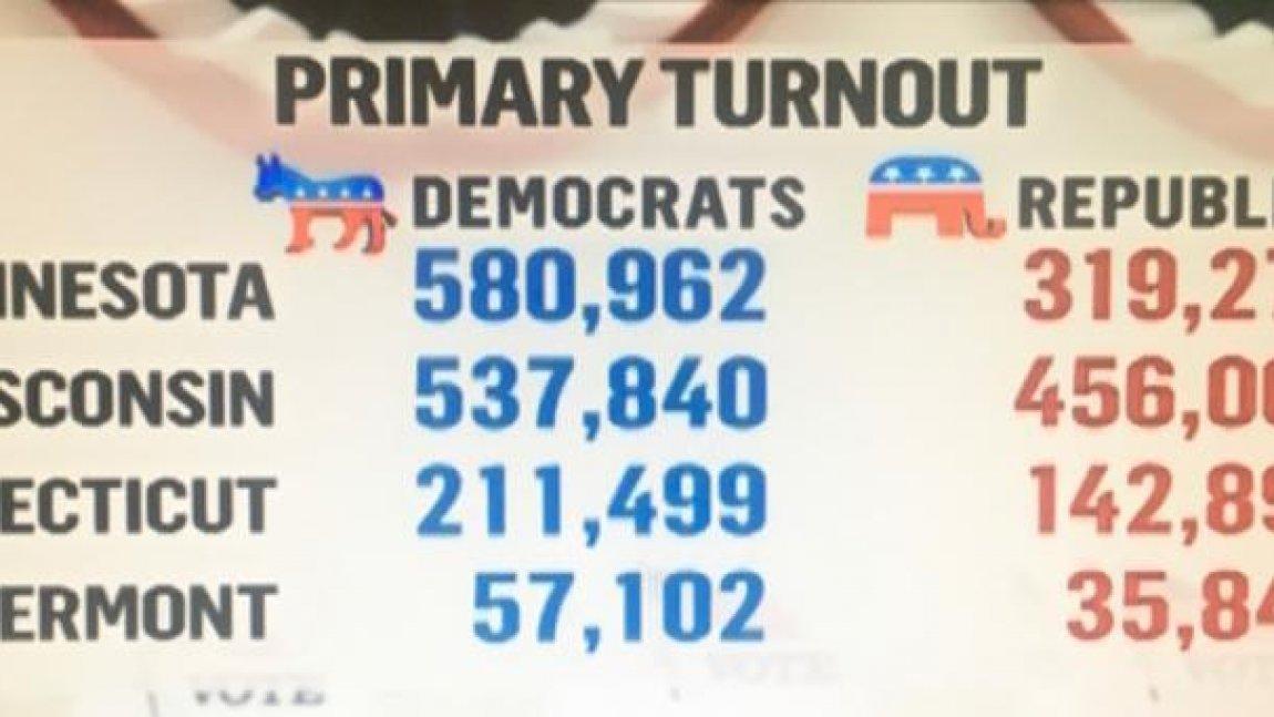 DemDaily: Tuesday's Primaries: The Rundown