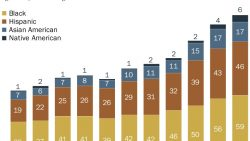 DemDaily: The Composition of Congress. The Breakdown