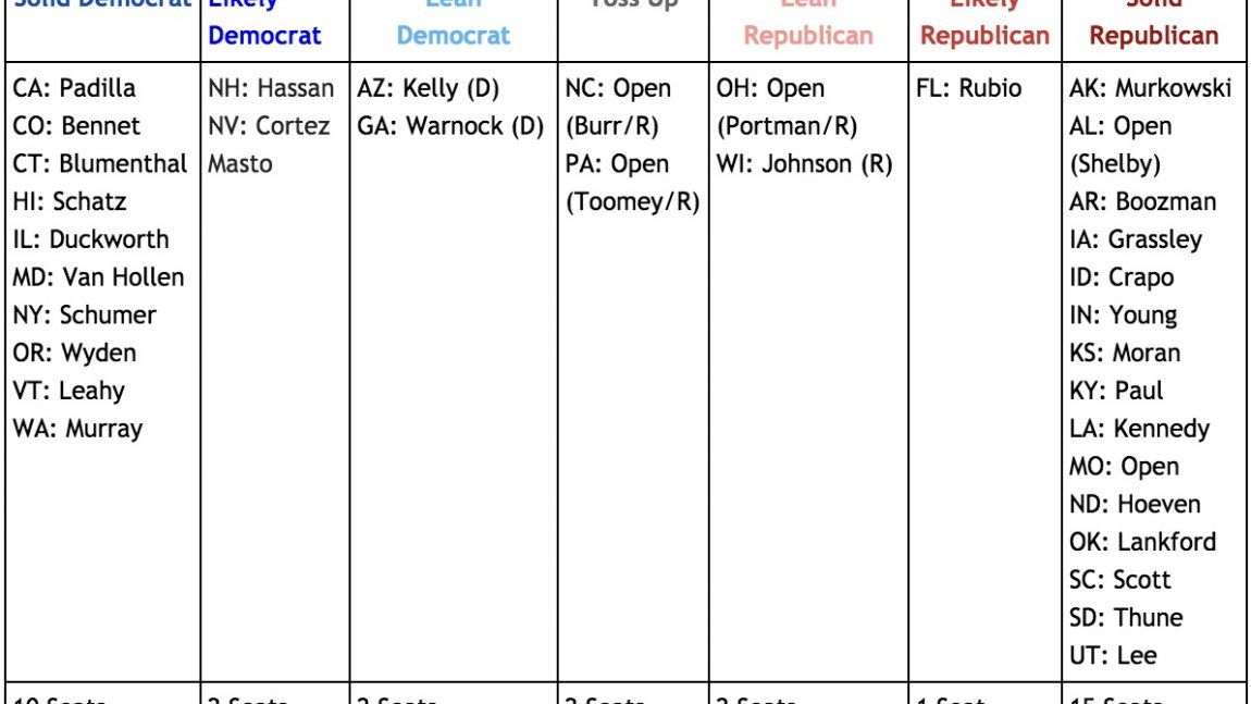 DemDaily: State of The Senate. Race Ratings!