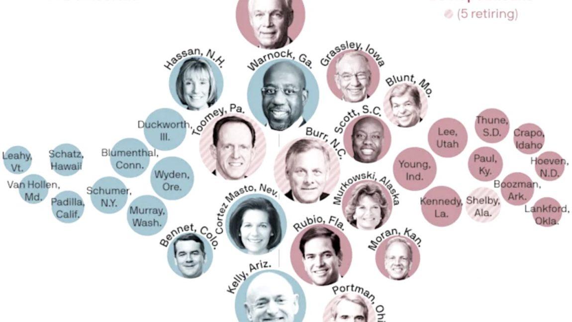 DemDaily: Status of The Senate II. Race Ratings